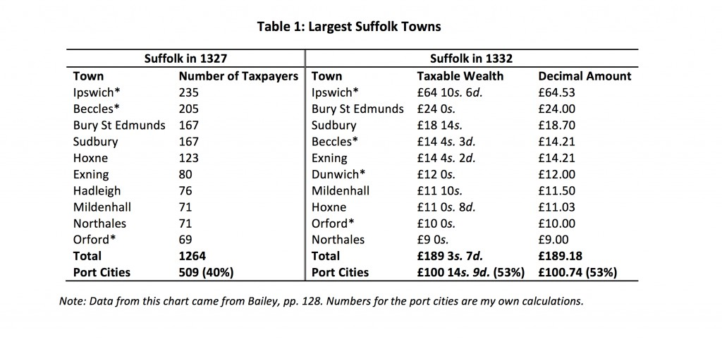 2- Table 1_ Largest Suffolk Towns